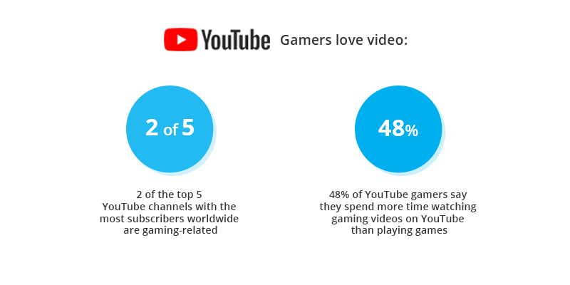 YouTube facts about gaming video