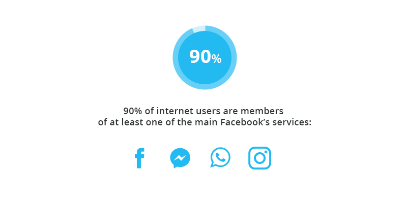 The most popular Facebook services