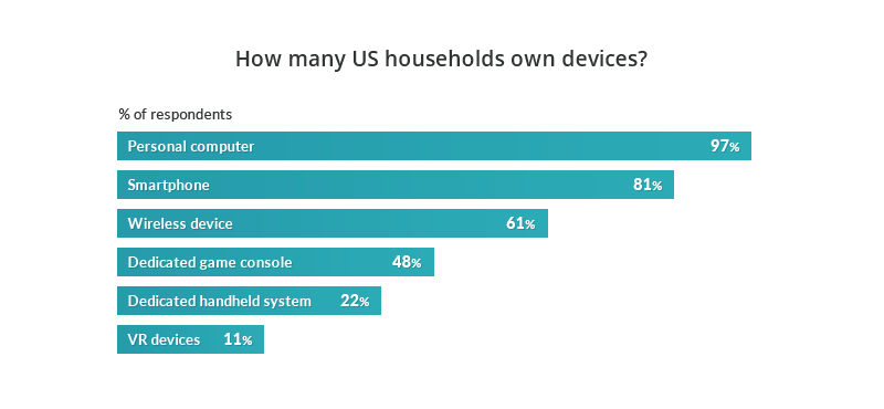 Household gaming devices