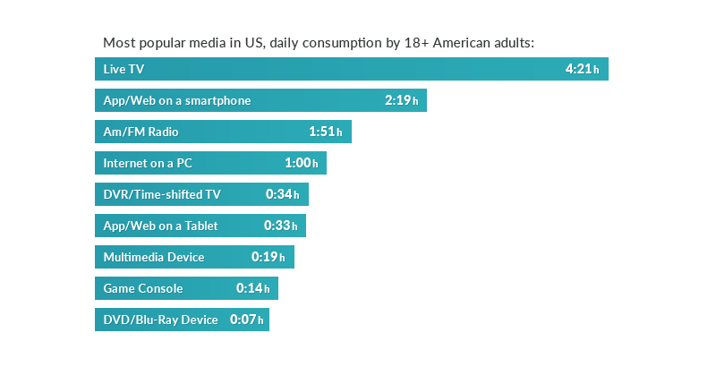 Most popular media in US