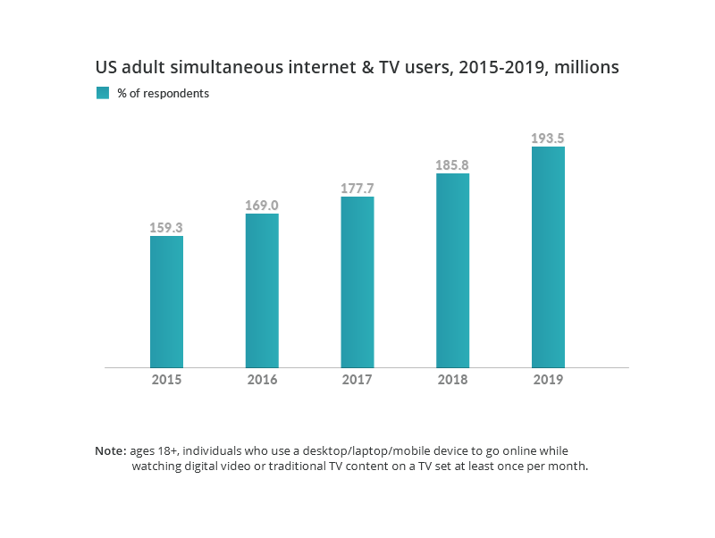 US adult simultaneous TV and internet usage