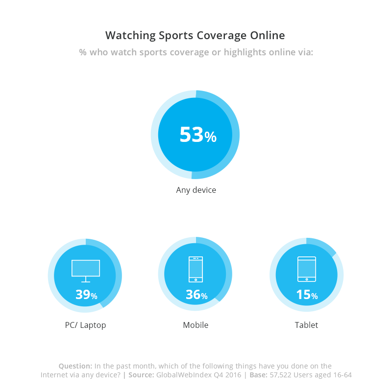 Watching sports video content coverage online