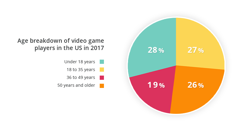 Age breakdown of video game players in the US in 2017