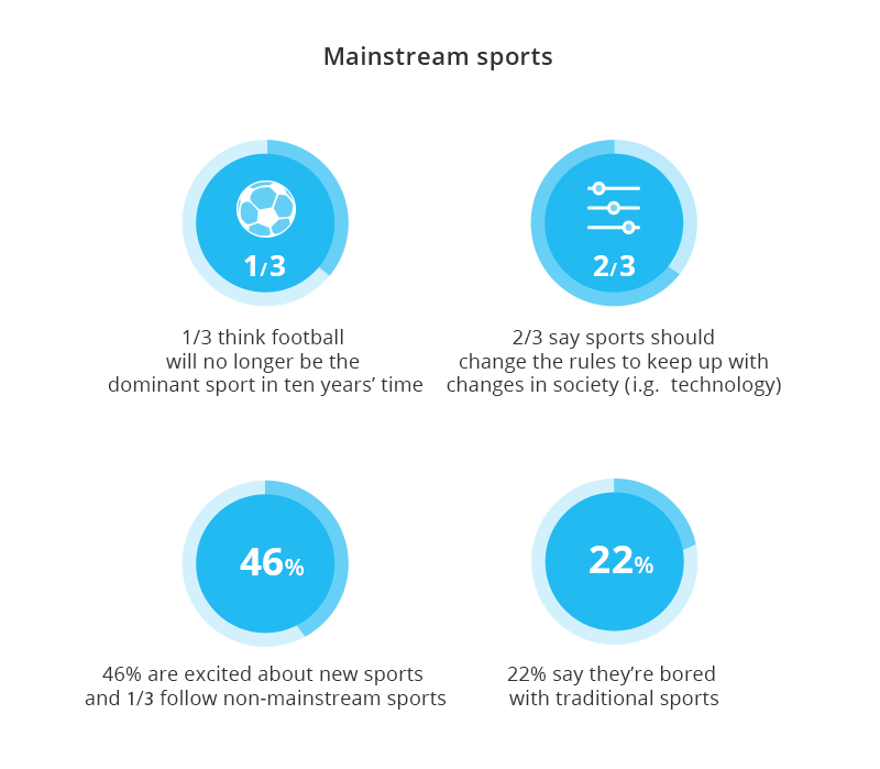Mainstream sports