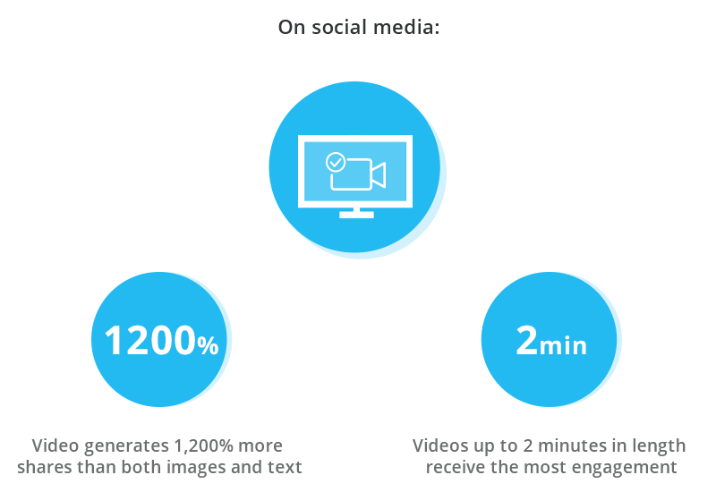Video generates more engagement than any other content