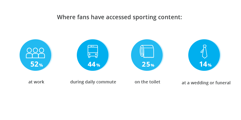 Where fans have accessed sporting content