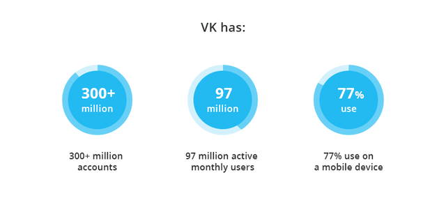 VK has 300+ million accounts