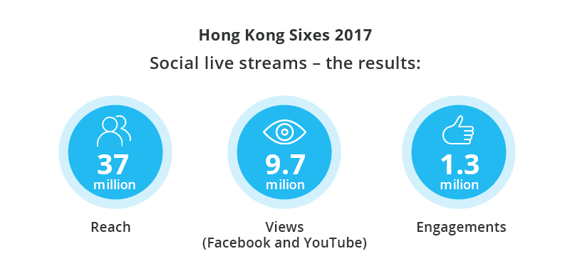 Social media in Asia - Hong Kong Sixes - video viewership results of 2017