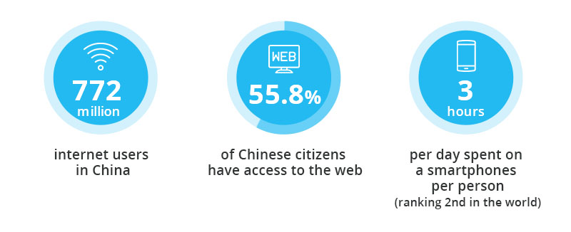 Social media in Asia - internet usage in China