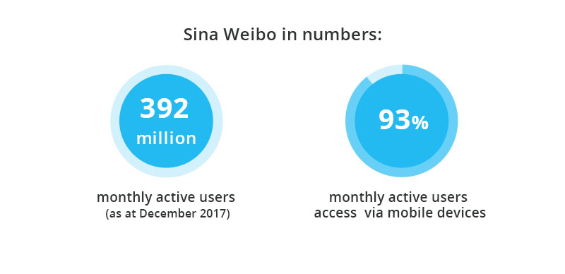 Social media in Asia - Sina Weibo in numbers - stats