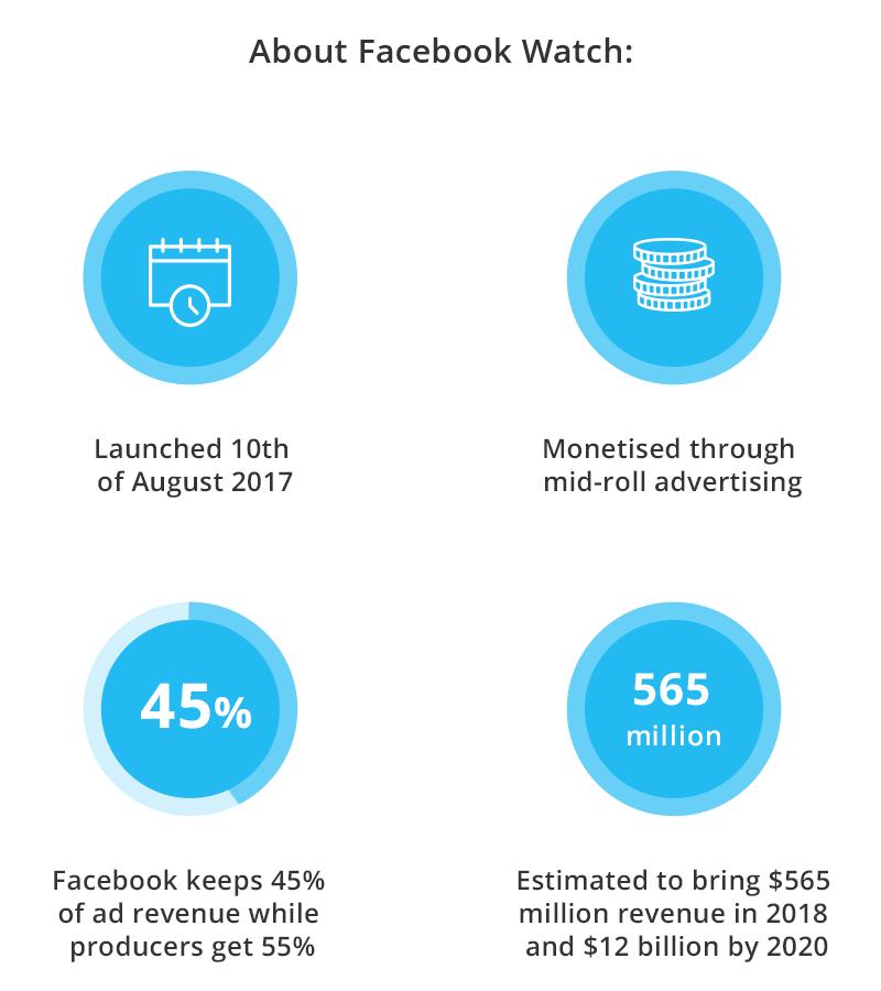 Facebook Watch info