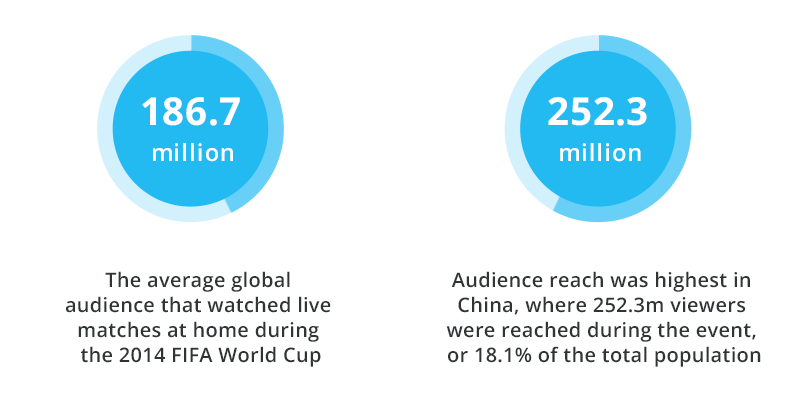 Viewership during Mundial 2014