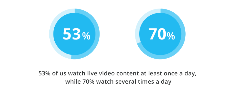 53% of us watch live video content at least once a day, while 70% watch several times a day