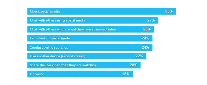 Things (related to what is being watched) that viewers do while watching live content