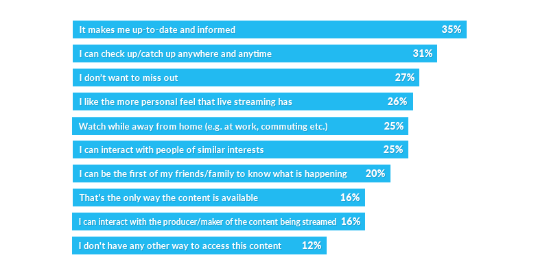 Why we watch live streams