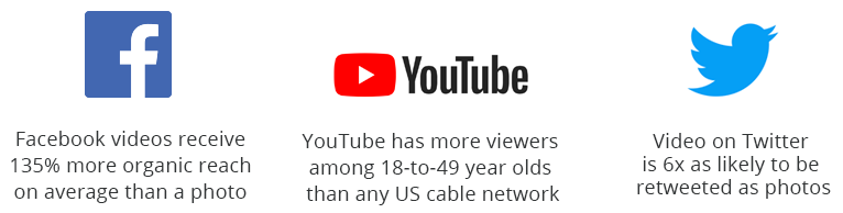 Facebook videos receive 135% more organic reach on average than a photo - YouTube has more viewers among 18-to-49 year olds than any US cable network - Video on Twitter is 6x as likely to be retweeted as photos