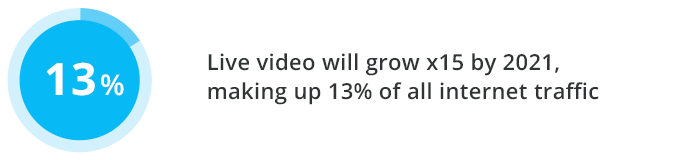 Live video will grow x15 by 2021, making up 13% of all internet traffic