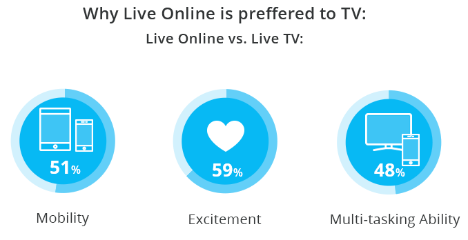 Why online video is winning with the traditional TV
